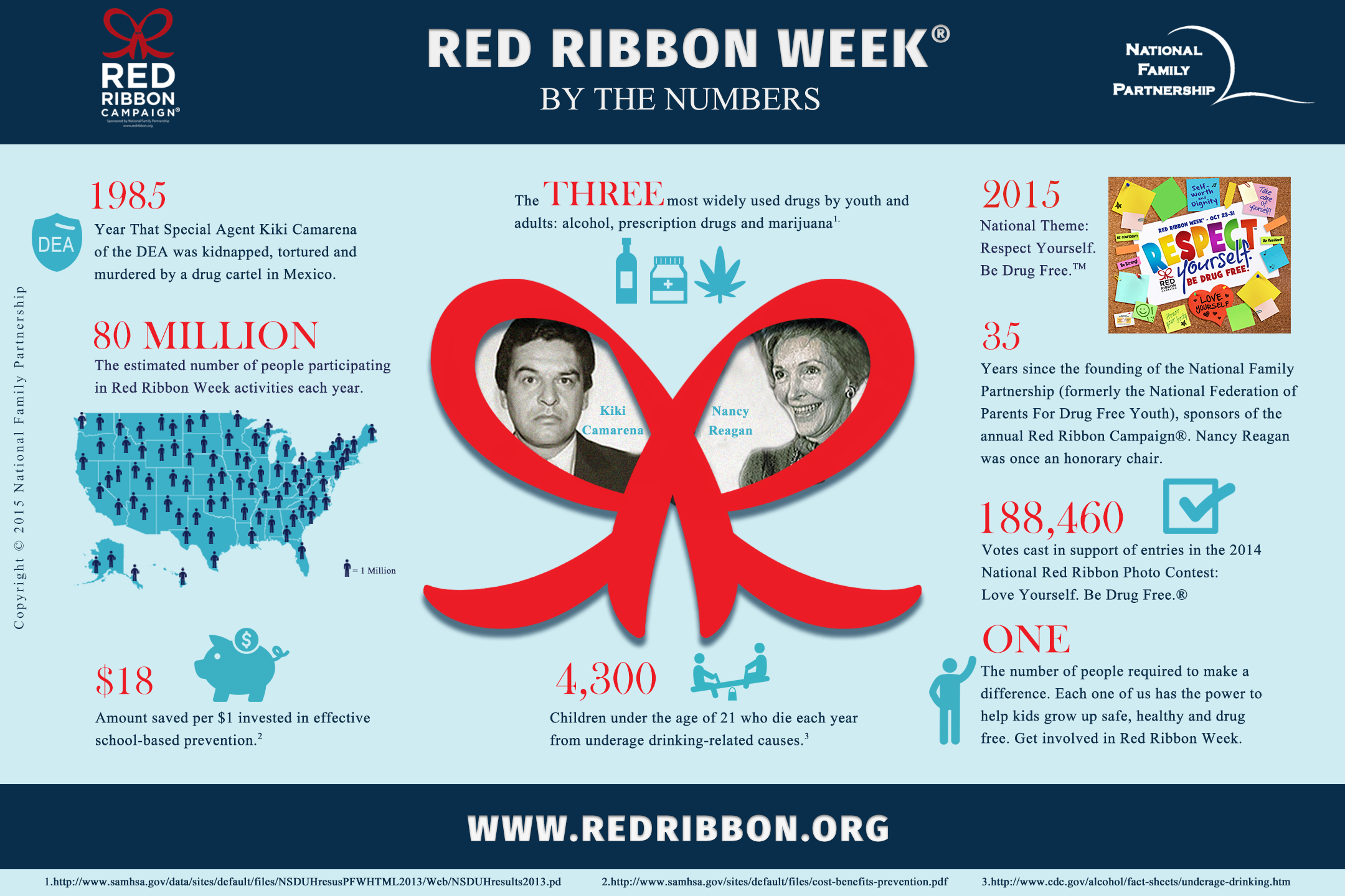 Red_Ribbon_Week_By_The_Numbers