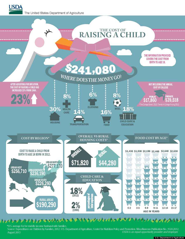 cost-of-raising-child-infographic