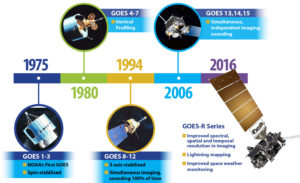 History of GOES-R