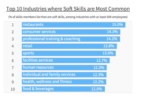 Soft Skills by Industry
