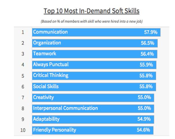 Top Soft Skills